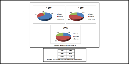 IELTS writing Task 1: Mixed graph (pie charts and table