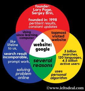 IELTS Speaking Cue Card: A website you often browse/ that helps you a lot in your work or studies; with mind-map