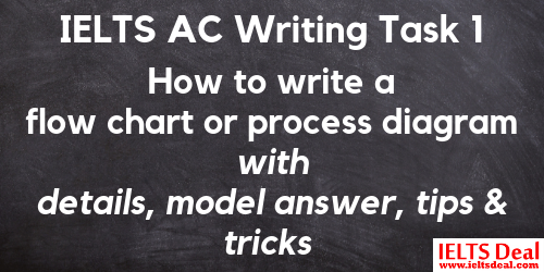 IELTS AC Writing Task 1: How to write answer to a flow chart or process diagram; with methods, model answer and tips