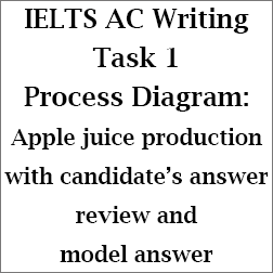 IELTS Academic Writing Task 1: Process Diagram on apple juice production; with candidate's answer analysis and model answer
