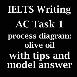 IELTS Academic Writing Task 1: Process diagram; olive oil production; with tips and model answer