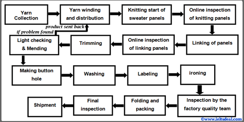 IELTS Academic Writing Task 1: flow chart writing; sweater making process; with tips and sample answer