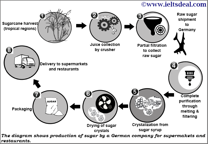 IELTS Academic Writing Task 1: Process diagram on sugar production; with candidate's answer review and a model answer