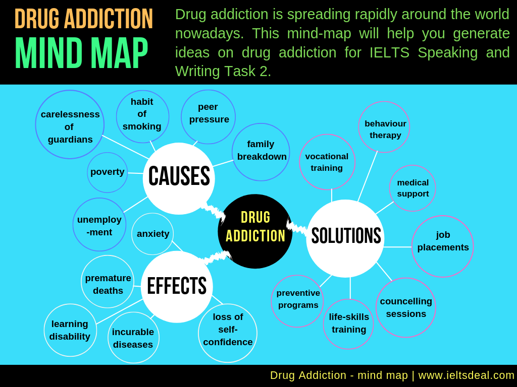 IELTS Writing & Speaking: 5 mind maps / brainstorming ideas on traffic accidents, drug addiction, global warming, brain drain & culture shock; for task 2 essays, speaking part 2 & 3