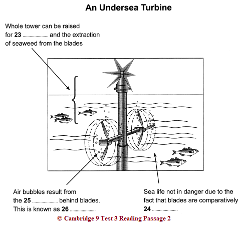 IELTS Academic Reading: Cambridge 9, Test 3: Reading Passage 2; Tidal Power; with best solutions and detailed explanations