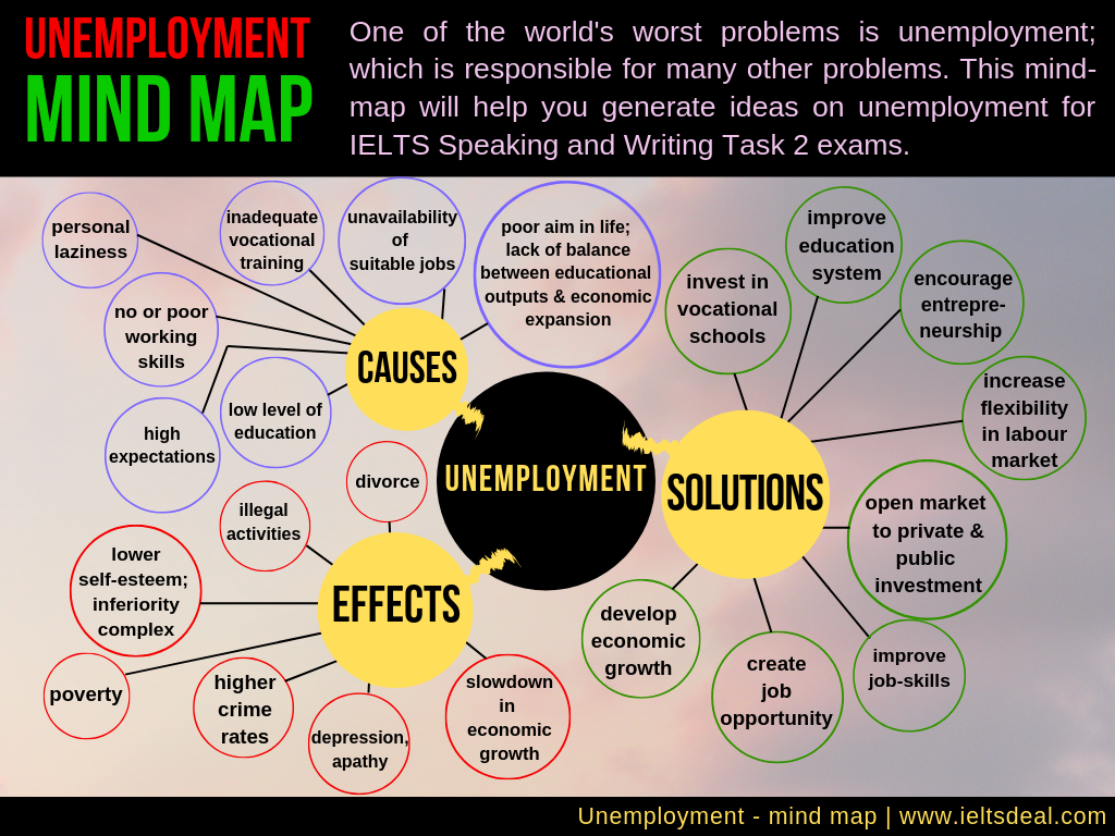 IELTS Writing & Speaking: 5 mind maps / brainstorming ideas on unemployment, violence, animal testing, natural disasters & stress; for task 2 essays, speaking part 2 & 3