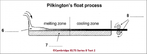 IELTS Academic Reading: Cambridge 8, Test 2: Reading Passage 1; Sheet glass manufacture: the float process; with best solutions and step-by step detailed explanations