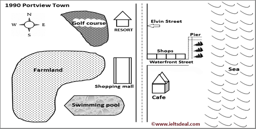 IELTS Academic Writing Task 1: two maps of Portview Town; with discussion, bonus tips and model answer