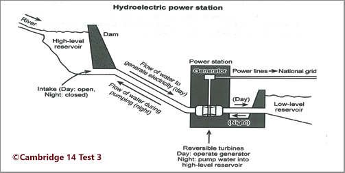 Academic IELTS Writing Task 1: Cambridge 14 Test 3; process diagram on hydroelectric power station; with discussion, model answer and tips