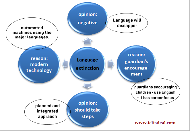 IELTS AC & GT Writing Task 2: problem-reason-opinion essay on language extinction/endangerment; with discussion, essay structuring, notes and model answer