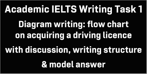 AC IELTS Writing Task 1: flow-chart writing; on getting/acquiring a driving license; with methods/writing structure, tips and model answer