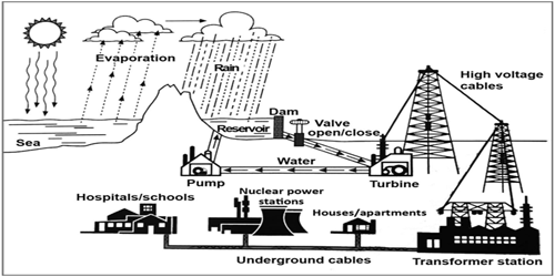Academic IELTS Writing Task 1: how to answer a diagram on hydroelectric power generation and supply; with discussion, analysis of the picture; tips & model answer