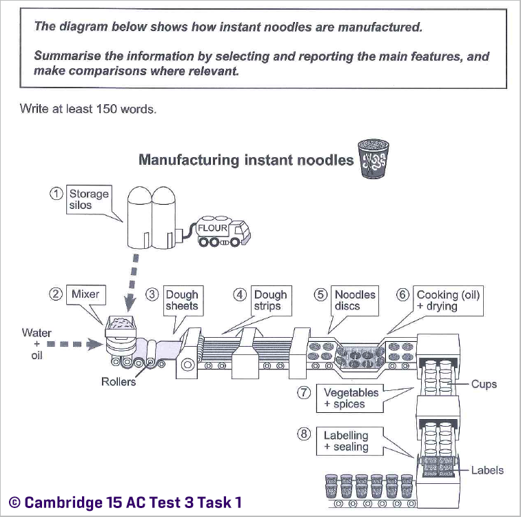 IELTS Academic Writing Task 1: Process diagram from Cambridge 15 Test 3; instant noodles production; with tips and model answer
