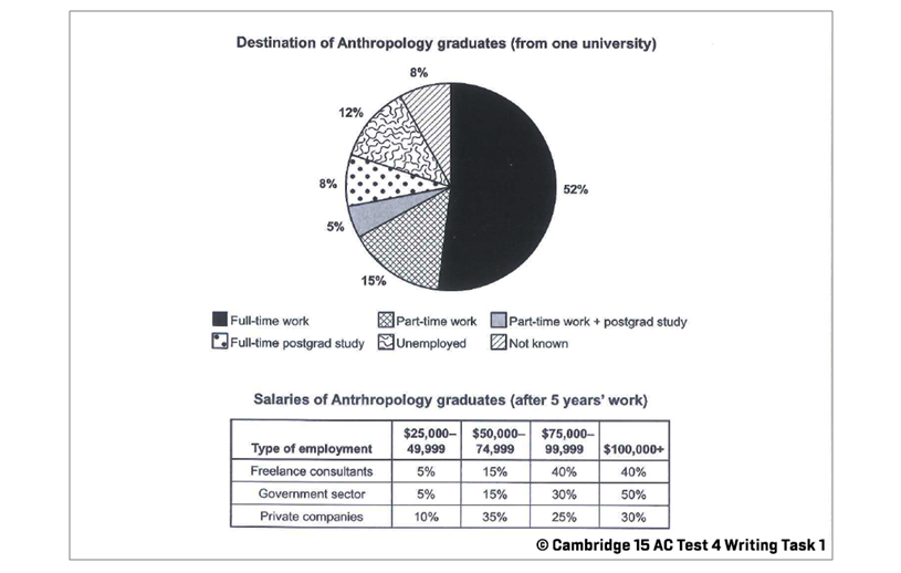 IELTS Writing Task 1: Cambridge 15 AC test 4; a pie chart & a table; with discussion and model answer