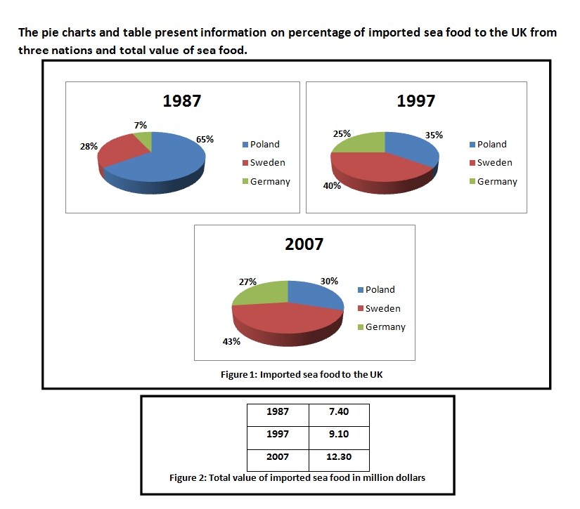 Ielts writing task 1 mixed graph pie charts and table ielts deal sample answer from admin ccuart Image collections