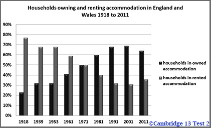 IELTS Academic Writing Task 1: Cambridge 13 Test 2; column graph/bar chart on households owning and renting accommodation; with methods and model answer