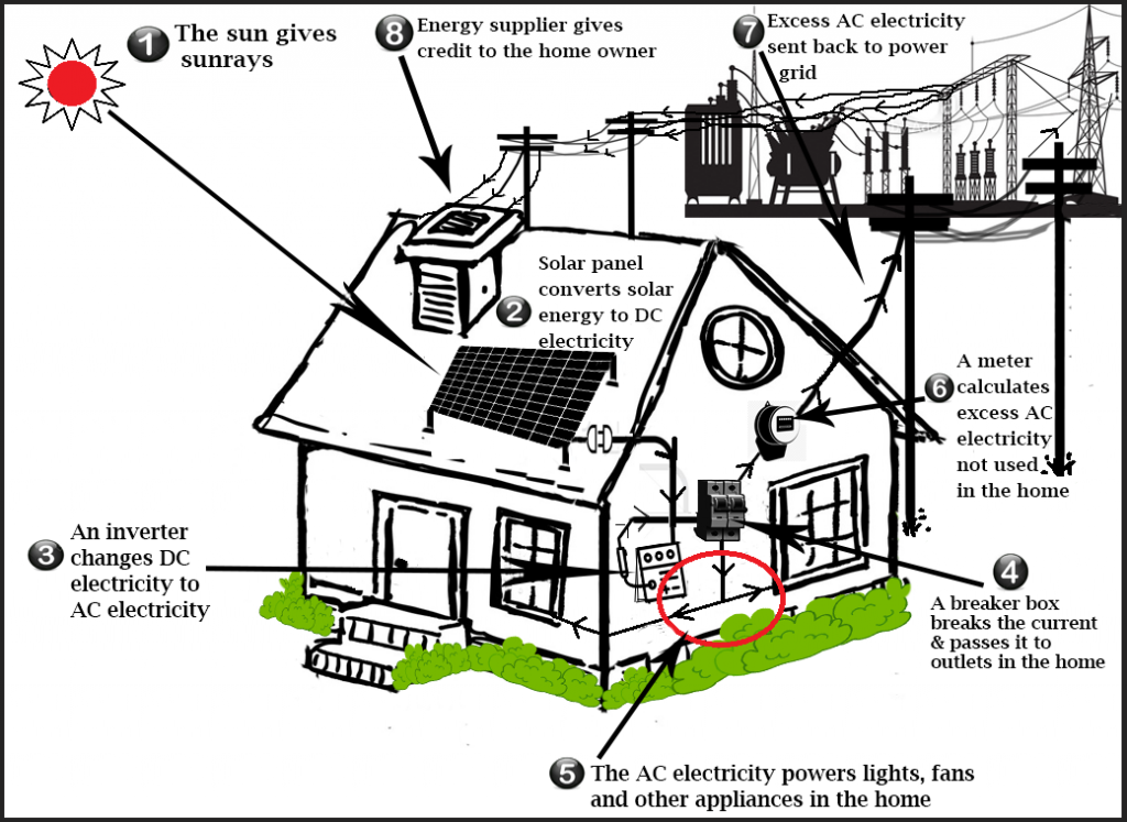 ielts academic writing task 1  diagram on electricity